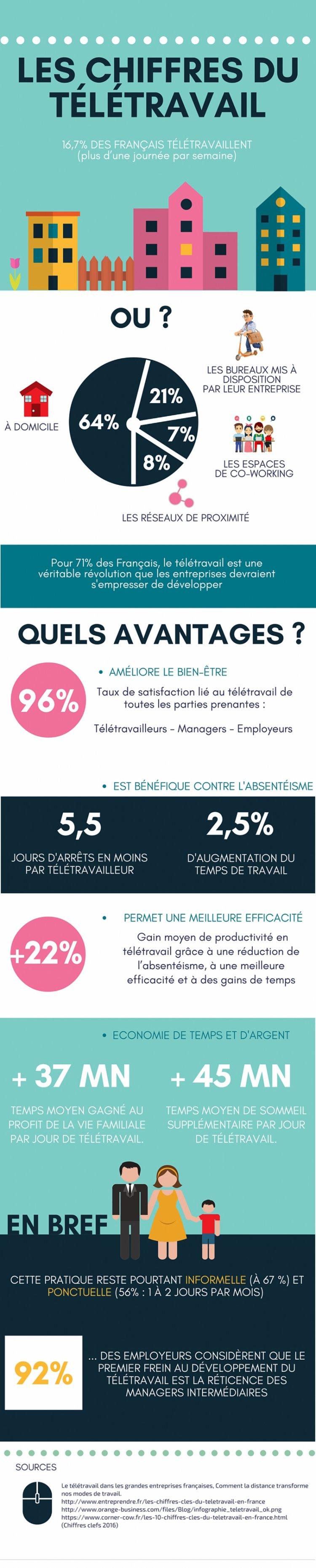 1529333776.teletravail.france.chiffres.c